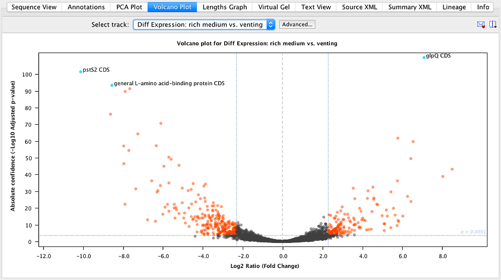 RNA-Seq - Volcano Plot